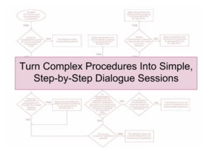 Turn complex procedures into simple step-by-step dialogue sessions.